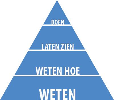 Piramide met diverse doelstellingen