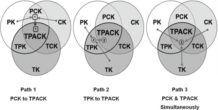 3 mogelijkheden om TPACK te ontwikkelen