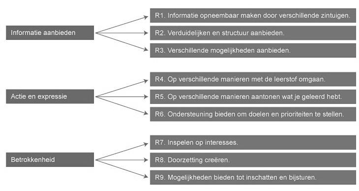 UDL-aangepast 2