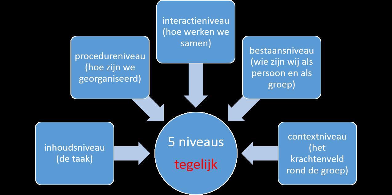 vijf niveaus van communicatie